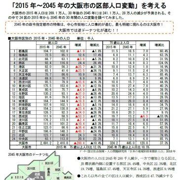「2015年〜2045年の大阪市の区部人口変動」を考える